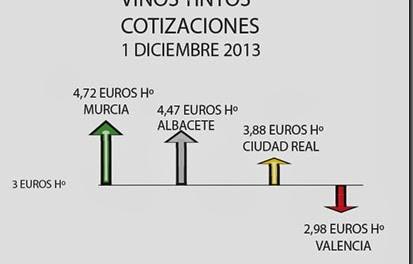 El Hazmerreír de la cotización de vinos por Valencia_ Dic 2013
