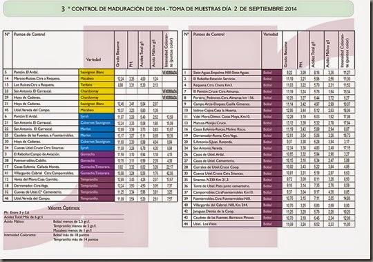 3º Control de Maduración_2 Septiembre 2014