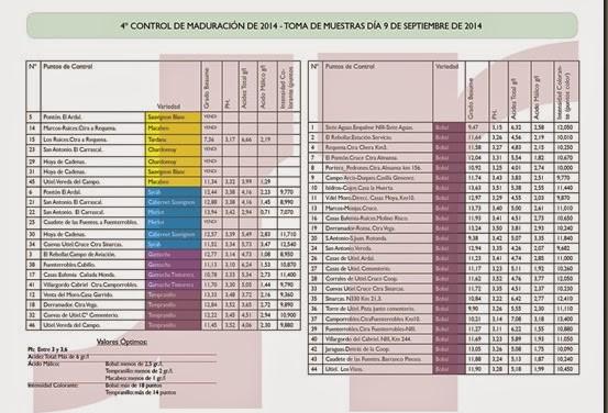 4º Control de Maduración_9 de Septiembre_2014
